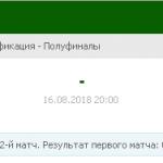 Прогноз на матч Зенит-Динамо Минск 16.08.2018