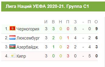 Прогноз на матч Азербайджан - Кипр