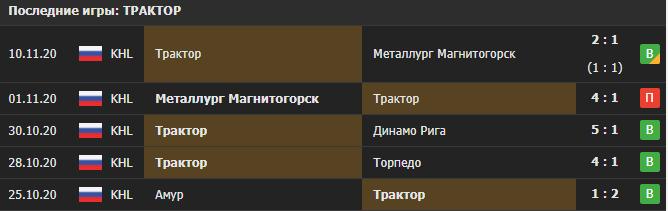 Прогноз на матч Трактор - АК Барс
