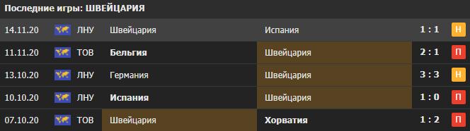 Прогноз на матч Швейцария - Украина
