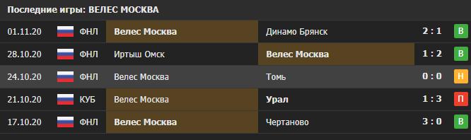 Прогноз на матч Велес - Нефтехимик