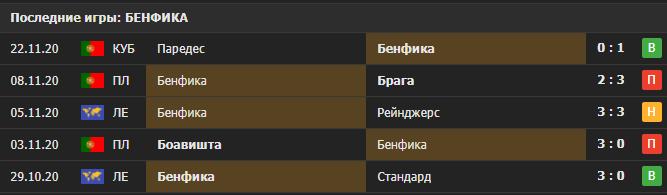 Прогноз на матч Рейнджерс - Бенфика