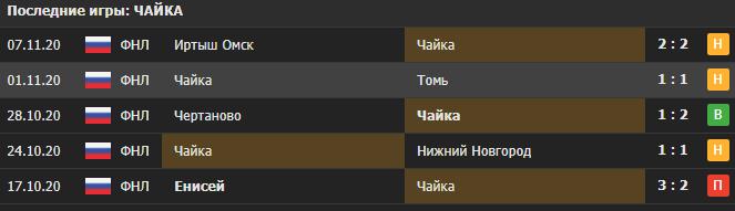 Прогноз на матч Чайка - Динамо Брянск