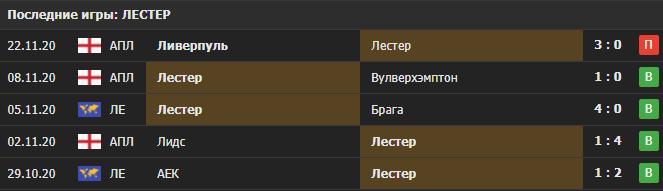 Прогноз на матч Брага - Лестер