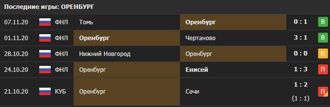Прогноз на матч Оренбург - Иртыш Омск