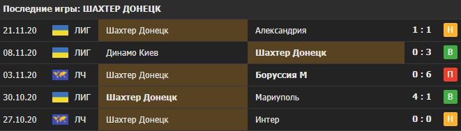 Прогноз на матч Боруссия М - Шахтер
