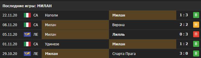 Прогноз на матч Лилль - Милан