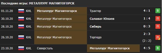 Прогноз на матч Трактор - Металург Магнитогорск
