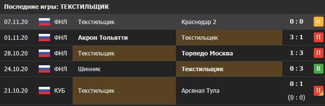 Прогноз на матч Текстильщик - Балтика