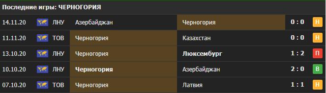 Прогноз на матч Черногория - Кипр