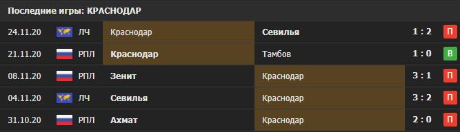Прогноз на мачт Химки - Краснодар