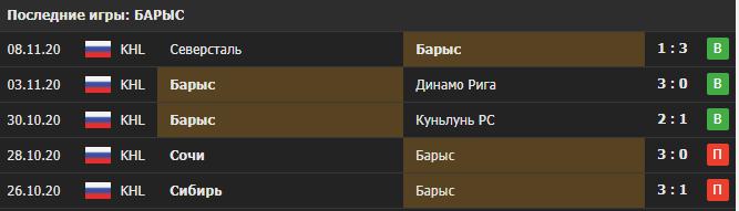 Прогноз на матч Локомотив - Барыс