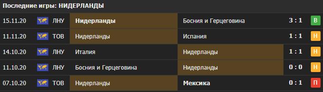 Прогноз на матч Польша - Нидерланды