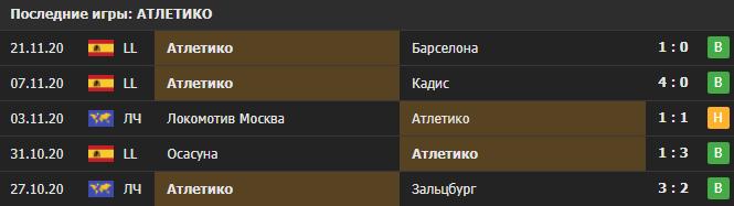 Прогноз на матч Атлетико - Локомотив Москва