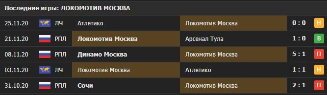 Прогноз на матч Ахмат - Локомотив
