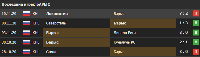 Прогноз на матч Нефтехимик - Барыс