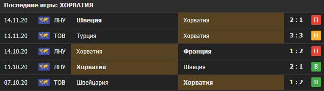 Прогноз на матч Хорватия - Португалия