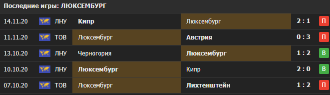 Прогноз на матч Люксембург - Азербайджан
