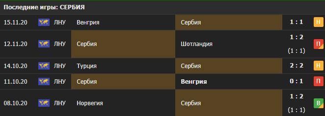 Прогноз на матч Сербия - Россия