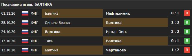 Прогноз на матч Алания - Балтика