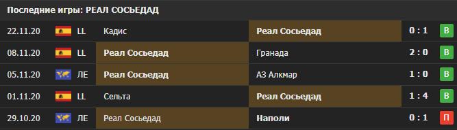 Прогноз на матч АЗ Алкмар - Реал Сосьедад