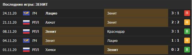 Прогноз на матч Арсенал Тула - Зенит