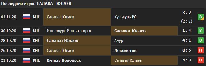 Прогноз на мачт ЦСКА - Салават Юлаев