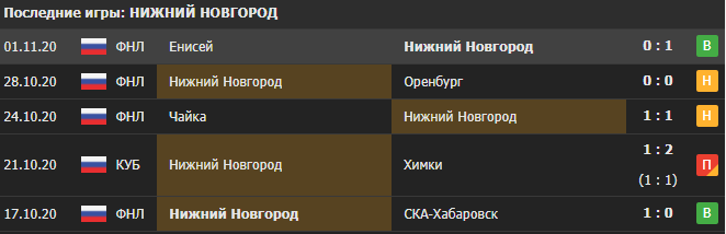 Прогноз на матч Спартак 2 - Нижний Новгород