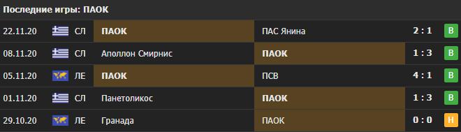 Прогноз на матч ПСВ - ПАОК