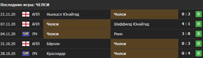 Прогноз на матч Ренн - Челси