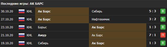 Прогноз на мачт Торпедо - Ак Барс