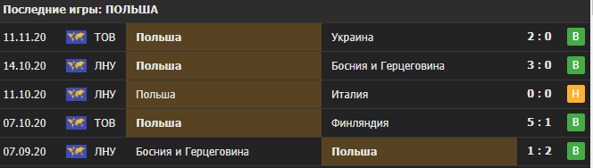 Прогноз на матч Италия - Польша