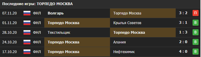 Прогноз на матч Торпедо Москва - Факел