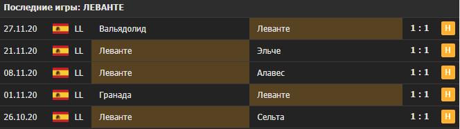 Прогноз на матч Леванте - Хетафе