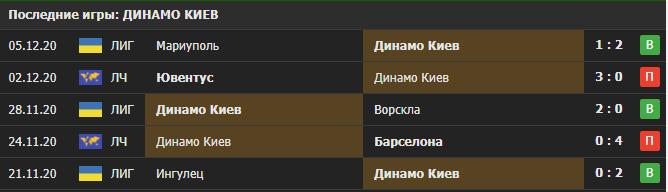 Прогноз на матч Динамо Киев - Ференцварош