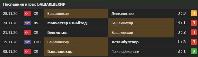 Прогноз на матч Башакшехир - Лейпциг