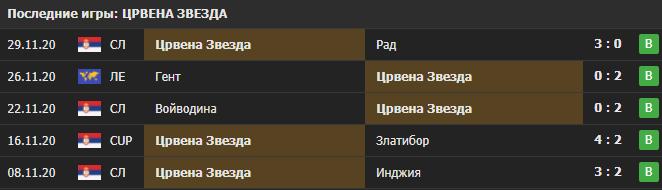 Прогноз на матч Црвена Звезда - Хоффенхайм