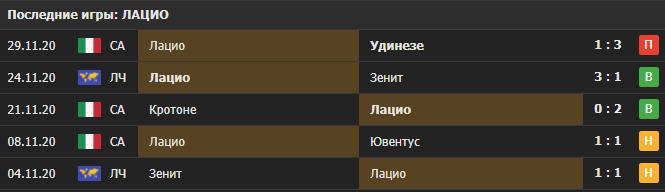 Прогноз на матч Боруссия Д - Лацио