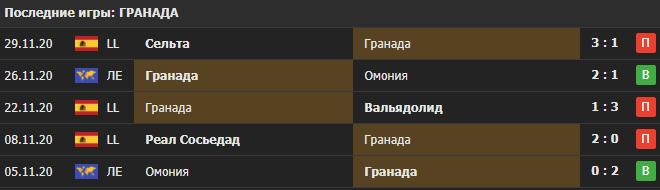 Прогноз на матч Гранада - ПСВ