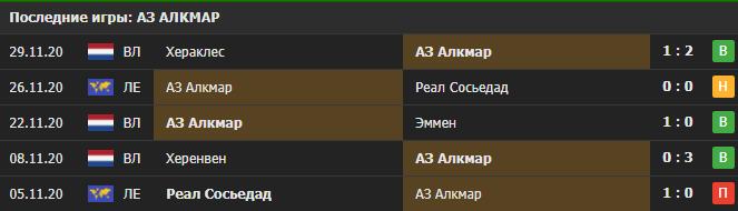Прогноз на матч АЗ Алкмар - Наполи