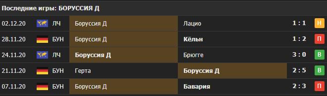 Прогноз на матч Айнтрахт - Боруссия Д