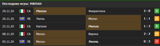 Прогноз на матч Милан - Селтик