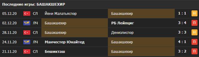 Прогноз на матч ПСЖ - Башакшехир