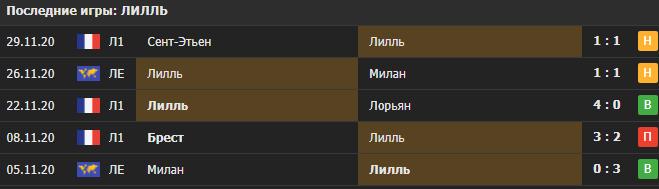 Прогноз на матч Лилль - Спарта Прага