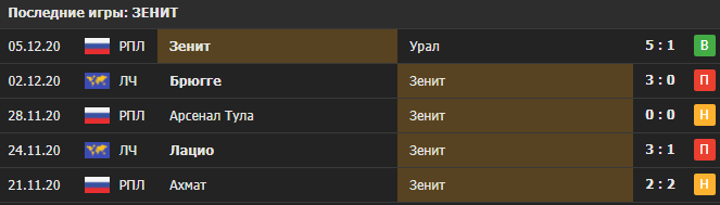 Прогноз на матч Зенит - Боруссия Д
