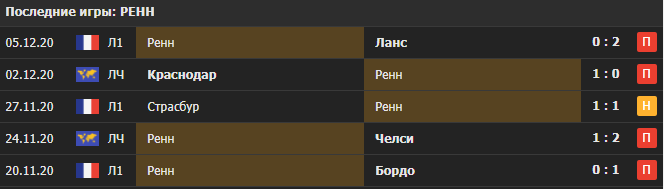Прогноз на матч Ренн - Севилья