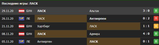 Прогноз на матч ЛАСК - Тоттенхэм