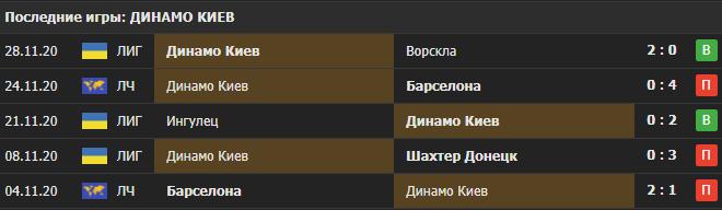 Прогноз на матч Ювентус - Динамо Киев