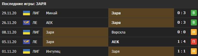 Прогноз на матч Заря - Лестер