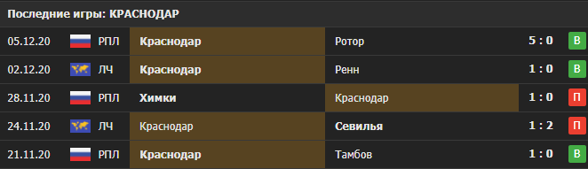 Прогноз на матч Челси - Краснодар